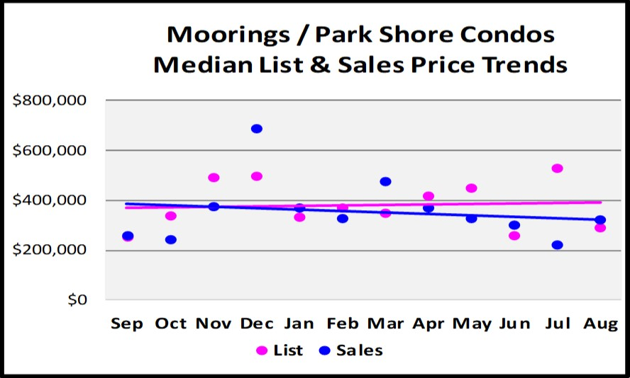 Sept Naples Market Report - Moorings - Parks Shore Condo List and Sales Price Trends