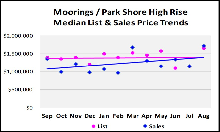 Sept Naples Market Report - Moorings - Parks Shore High Rise List and Sales Price Trends