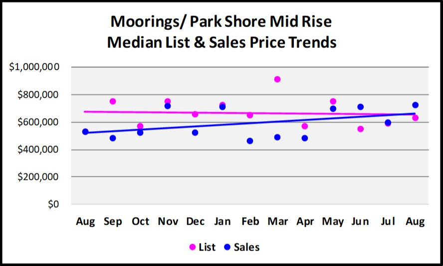 Sept Naples Market Report - Moorings - Parks Shore Mid Rise List and Sales Price Trends
