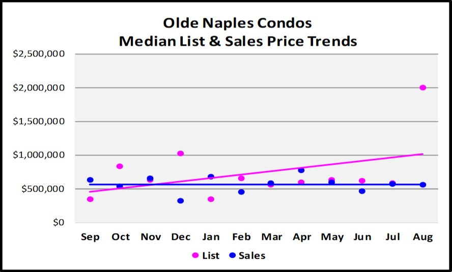 Sept Naples Market Report Olde Naples Condos List and Sales Price Trends