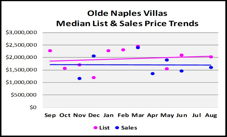 Sept Naples Market Report - Olde Naples Villa List and Sales Price Trend