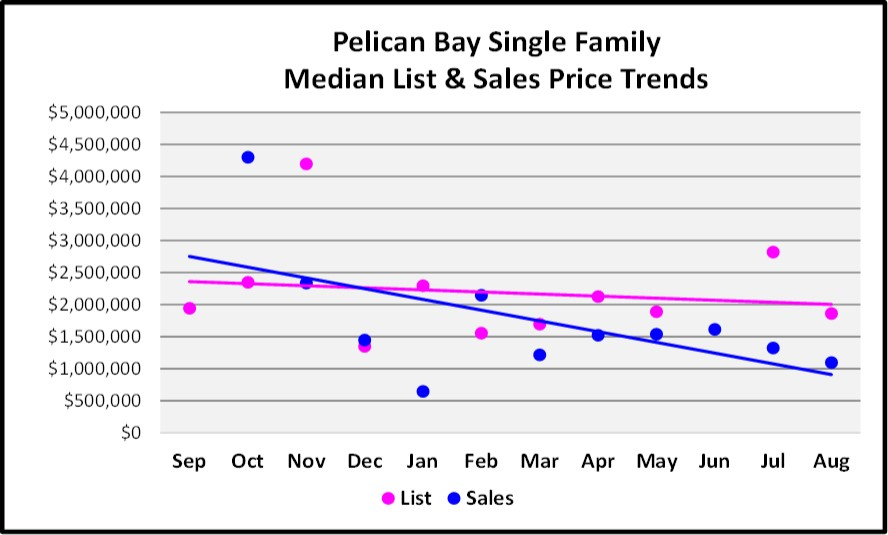 Sept Naples Market Report Pelican Bay SF Home List and Sales Price Trends