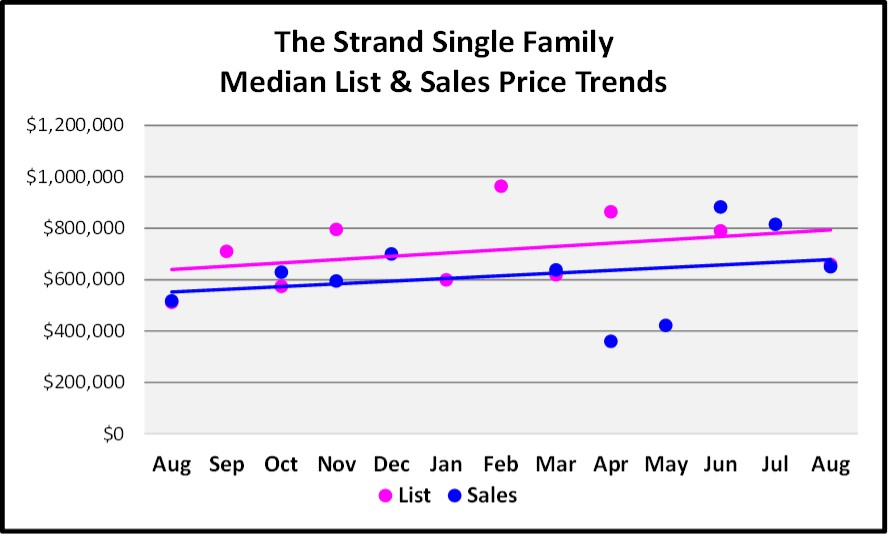 Sept Naples Market Report The Strand SF Home List and Sales Price Trends