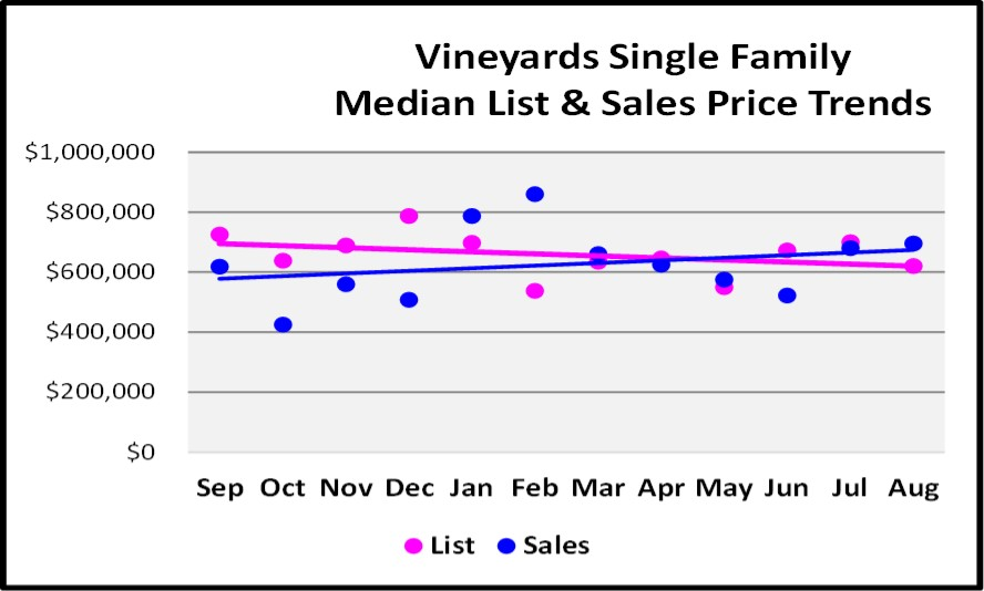 Sept Naples Market Report - The Vineyards SF Home List and Sales Price Trends