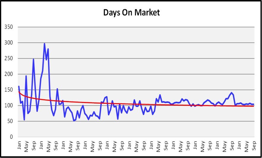 November 2017 Naples Market Report Days on Market Graph