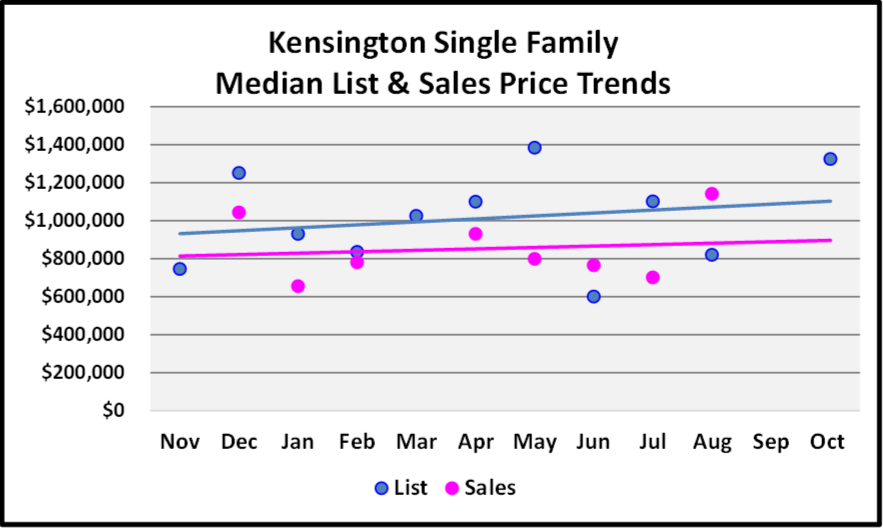 November 2017 Naples Market Report Kensington SF Homes Median List and Sales Price Trend Graph