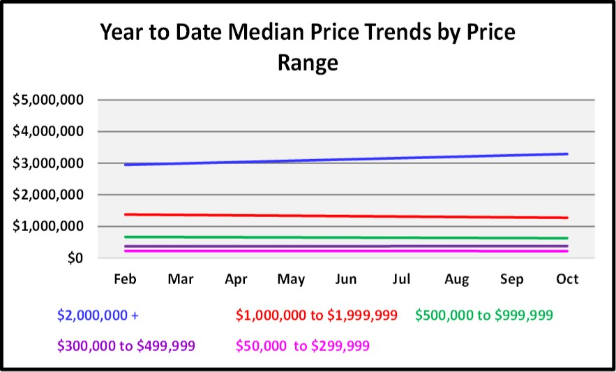 November 2017 Naples Market Report Median Price Trend by Price Rage Graph