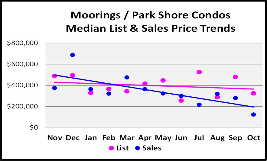 November 2017 Naples Market Report Moorings-Park Shore Condo Median List and Sales Price Trend Graph