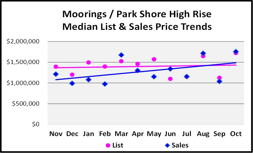 November 2017 Naples Market Report Moorings-Park Shore High Rise Median List and Sales Price Trend Graph