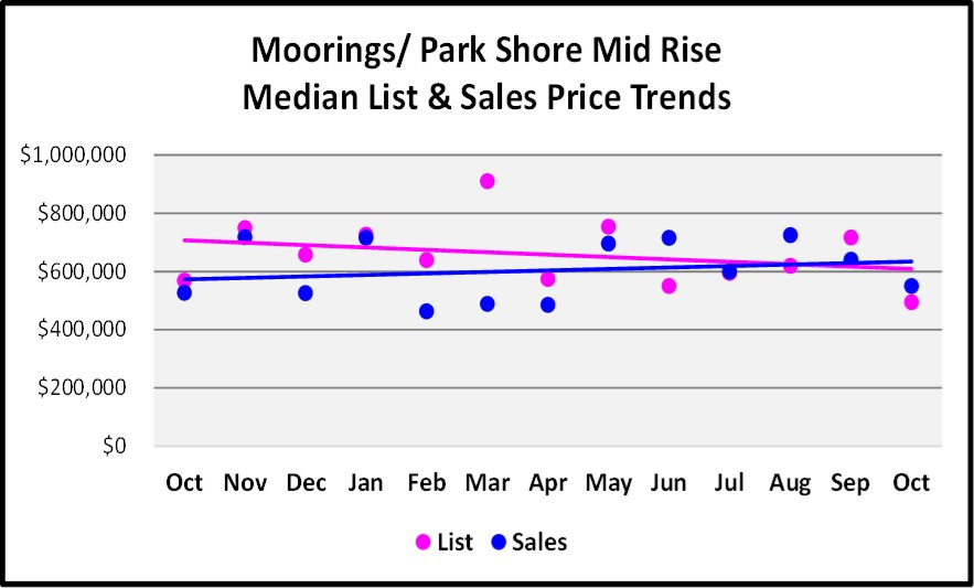 November 2017 Naples Market Report Moorings-Park Shore Mid Rise Median List and Sales Price Trend Graph