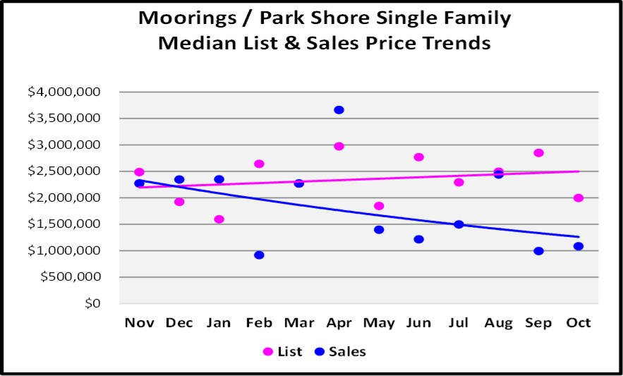 November 2017 Naples Market Report Moorings-Park Shore SF Home Median List and Sales Price Trend Graph