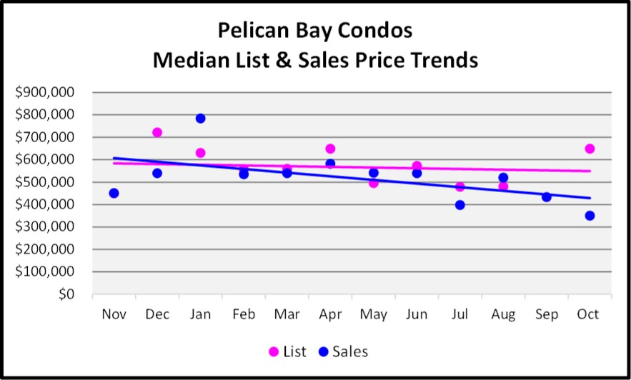 November 2017 Naples Market Report Pelican Bay Condo Median List and Sales Price Trend Graph