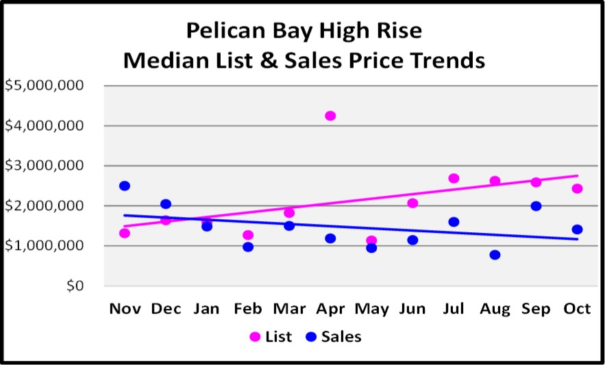 November 2017 Naples Market Report Pelican Bay High Rise Median List and Sales Price Trend Graph