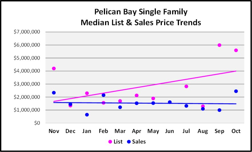 November 2017 Naples Market Report Pelican Bay SF Home Median List and Sales Price Trend Graph