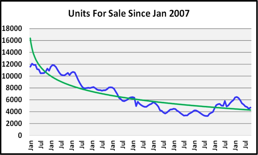 November 2017 Naples Market Report Units for Sale Graph