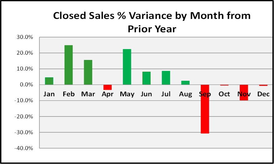 2017 Year End Market Report Closed Sales Variance By Month
