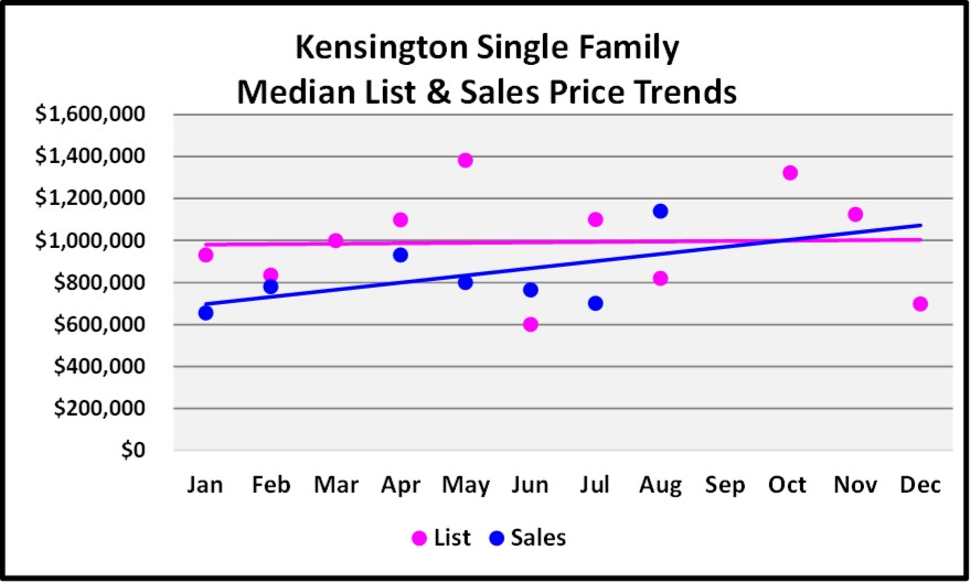 2017 Year End Market Report Kensington SF Price Trends