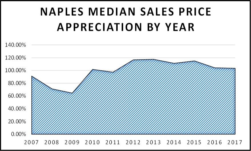 2017 Year End Market Report Median Sales Price Appreciation by Year