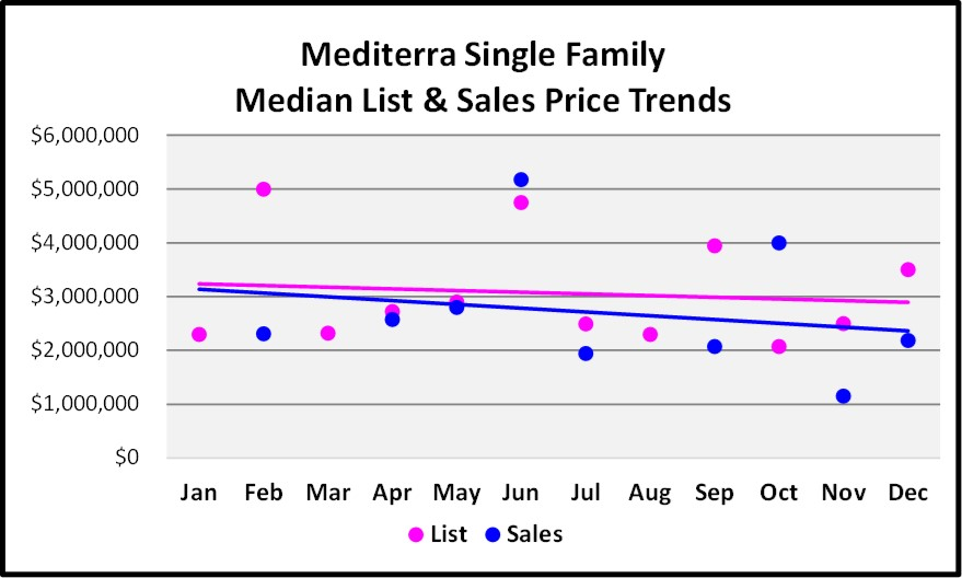2017 Year End Market Repot Mediterra SF Price Trends