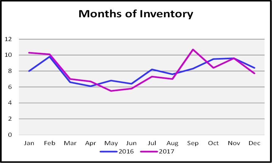 2017 Year End Market Months of Inventory