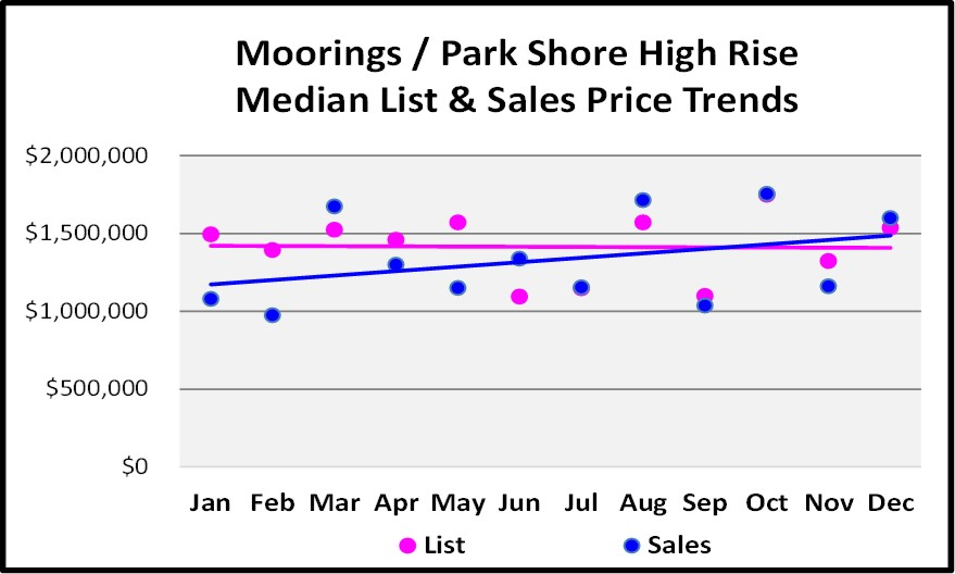 2017 Year End Market Report Moorings High Rise Sales Price Trends