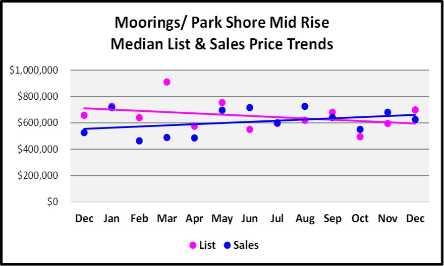 2017 Year End Market Report Moorings Mid Rise Sales Price Trends