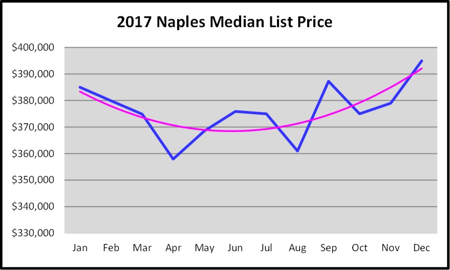 2017 Year End Market Report Naples Median List Price