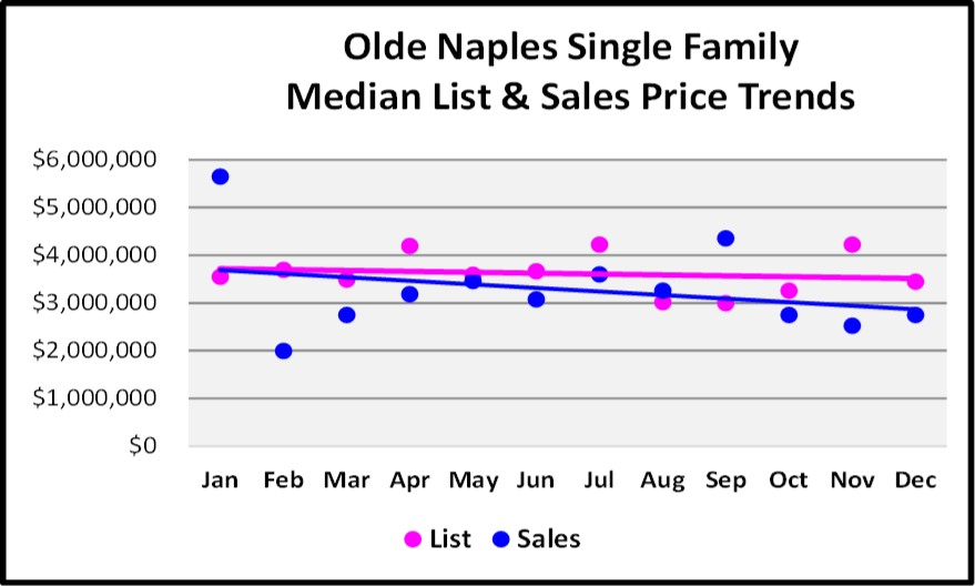 2017 Year End Market Report Olde Naples SF Price Trends