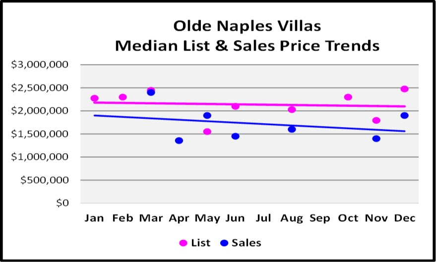 2017 Year End Market Report Olde Naples Villas Price Trends