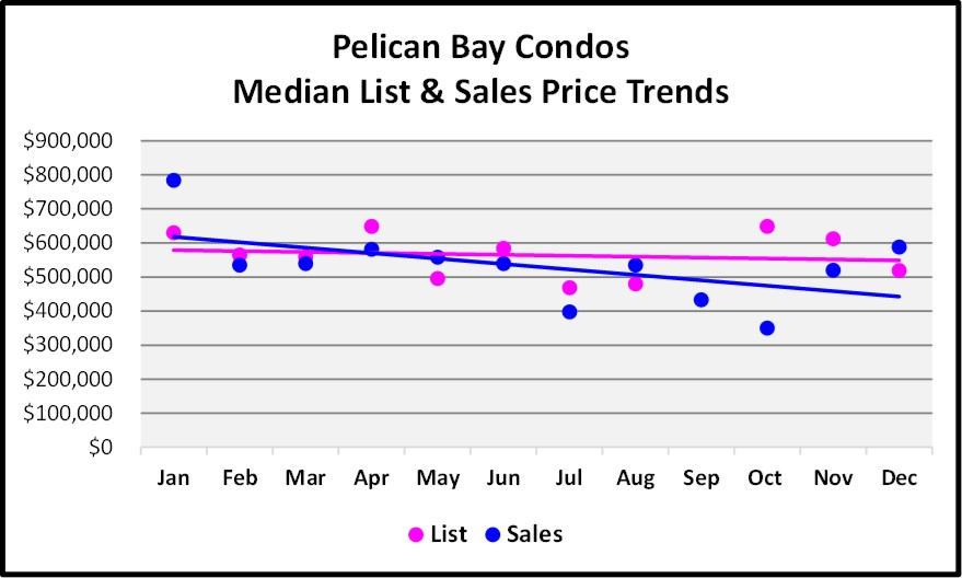 2017 Year End Market Report Pelican Bay Condo Price Trends