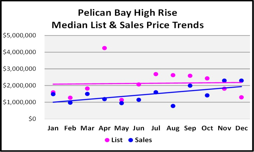 2017 Year End Market Repot Pelican Bay High Rise Price Trends