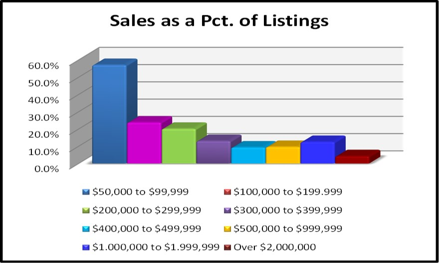 2017 Year End Market Report Sales as a Pct of Listings