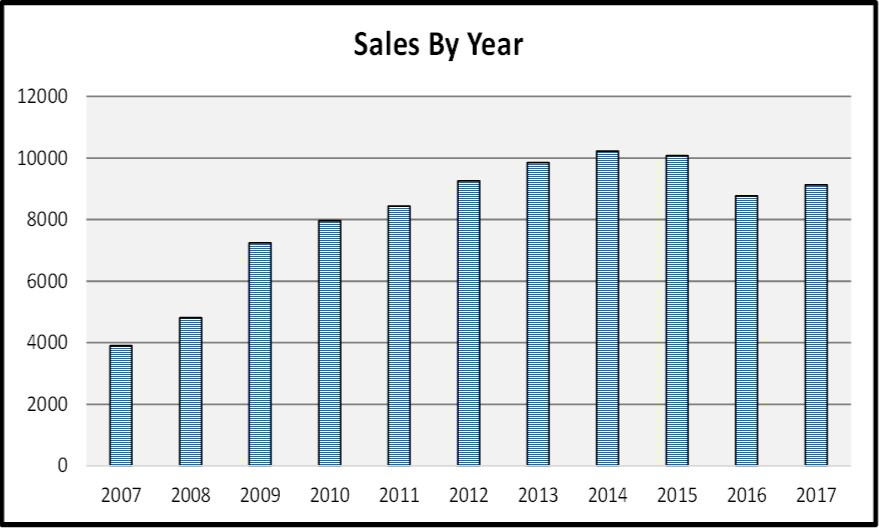 2017 Year End Market Report Sales by Year