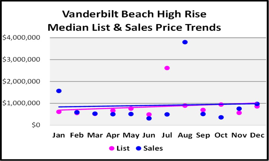 2017 Year End Market Report Vanderbilt Beach High Rise Price Trends