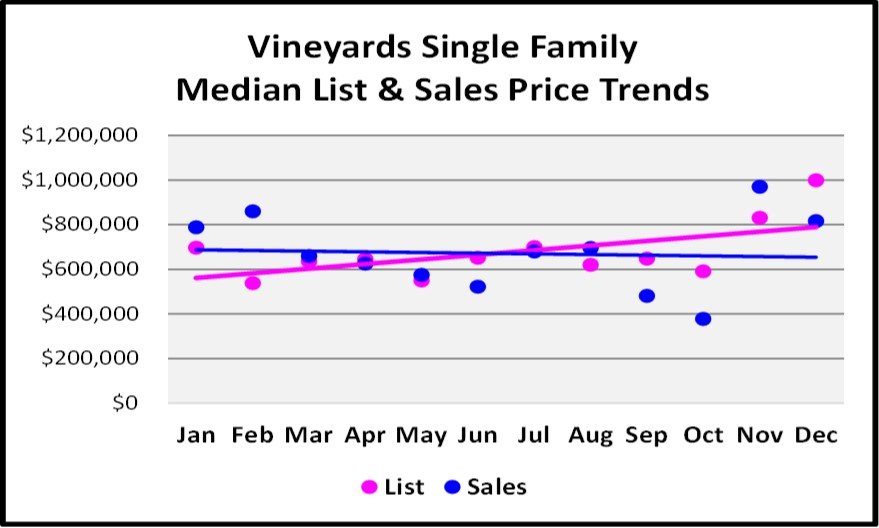 2017 Year End Market Report Vineyards SF Price Trends