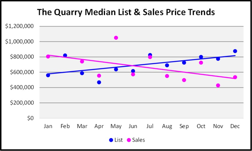2017 Year End Market Report The Quarry SF Price Trends
