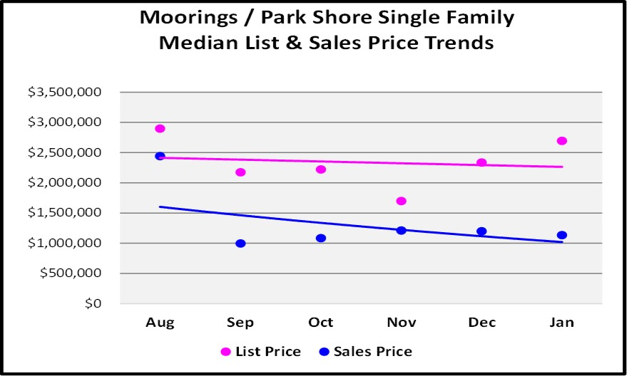 February Market Report Moorings Single Family Home 6 month Price Trend Graph