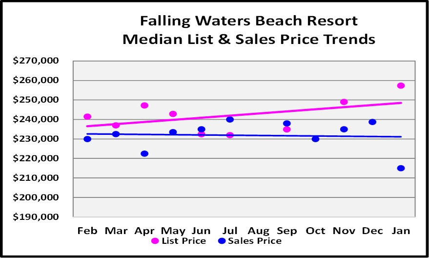 February Naples Market Report 12 Month Falling Waters Beach Resort Condo Price Trend Graph