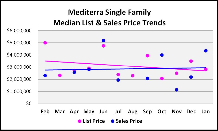 February Naples Market Report 12 Month Mediterra Single Family Home Price Trend Graph