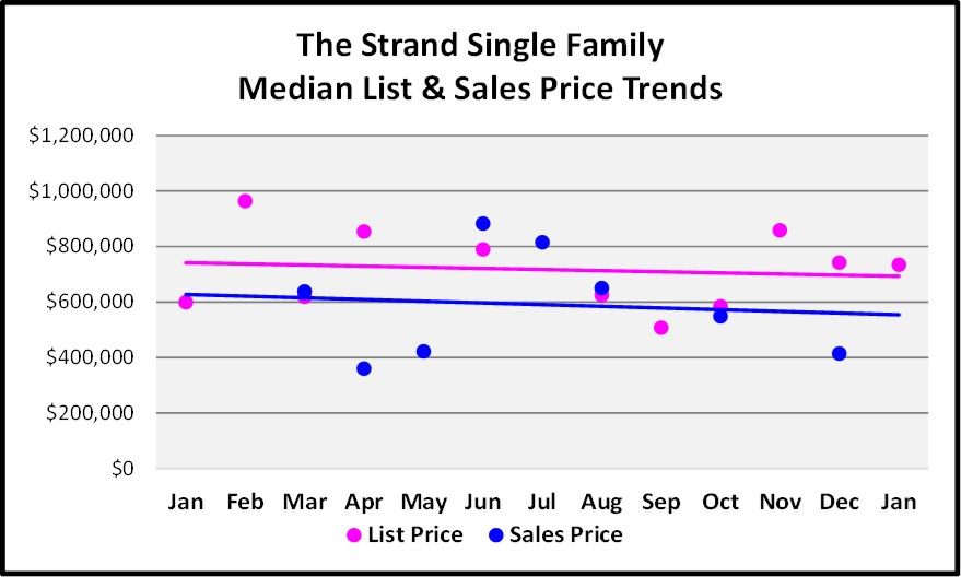 February Naples Market Report 12 Month The Strand Single Family Home Price Trend Graph