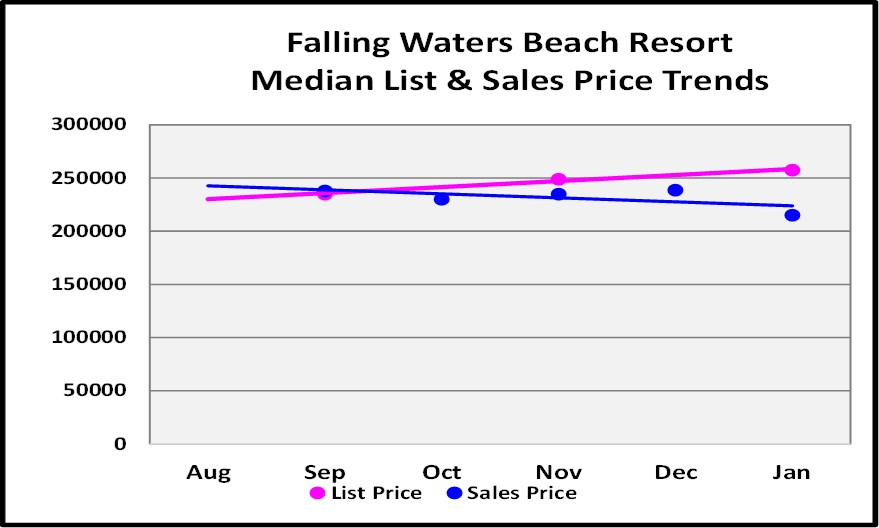 February Naples Market Report 6 Month Falling Waters Beach Resort Condo Price Trend Graph