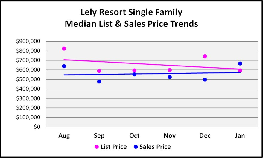 February Naples Market Report 6 Month Lely Resort Single Family Home Price Trend Graph