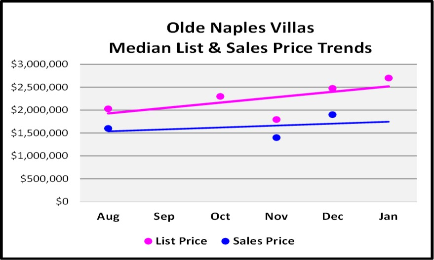 February Naples Market Report 6 Month Olde Naples Villa Price Trend Graph