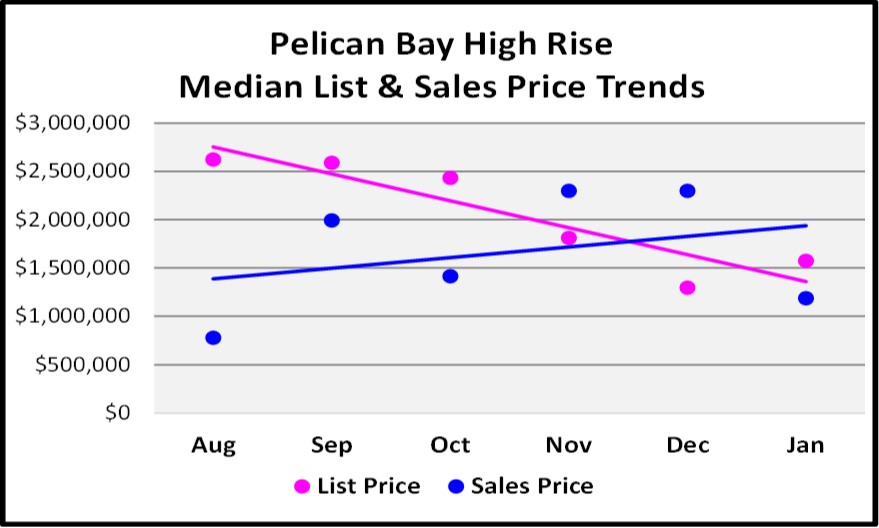 February Naples Market Report 6 Month Pelican Bay High Rise Price Trend Graph