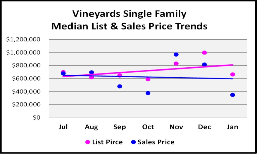 February Naples Market Report 6 Month Vineyards Single Family Home Price Trend Graph