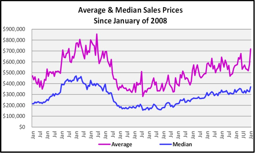 February Naples Market Report Average & Median Sales Price Graph