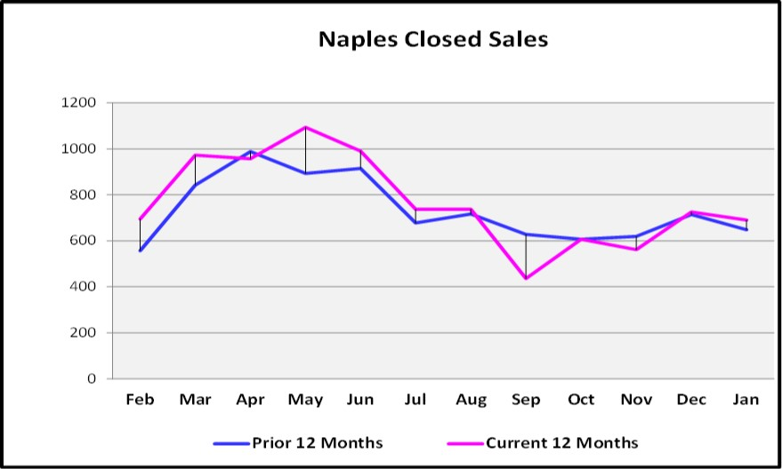 February Naples Market Report Closed Sales Graph