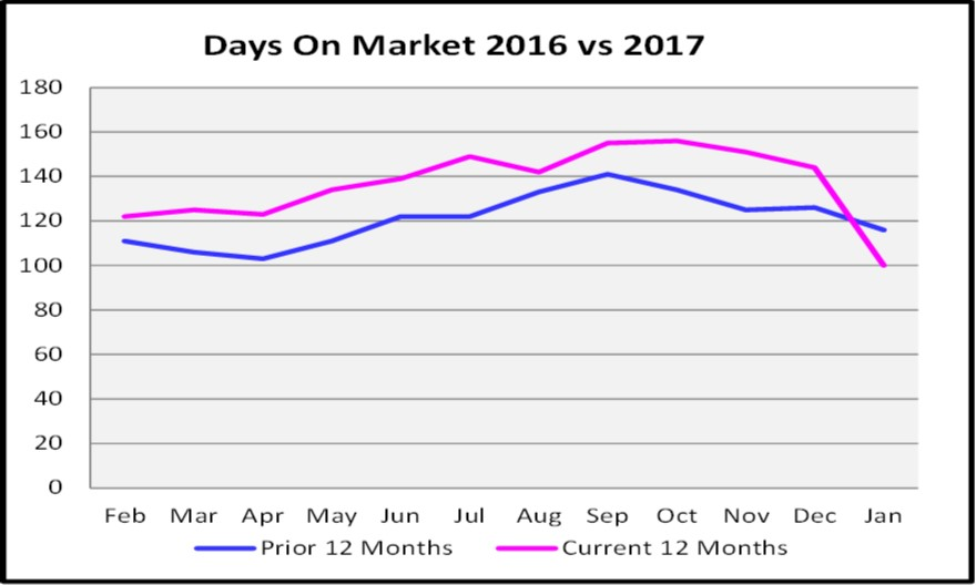 February Naples Market Report Days on Market Graph