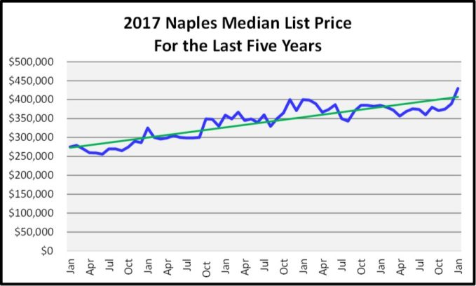 February Naples Market Report Median List Price Graph