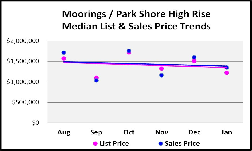 February Naples Market Report Moorings Park Shore 6 Month High Rise Price Trend Graph